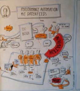 performance_automatisierung
